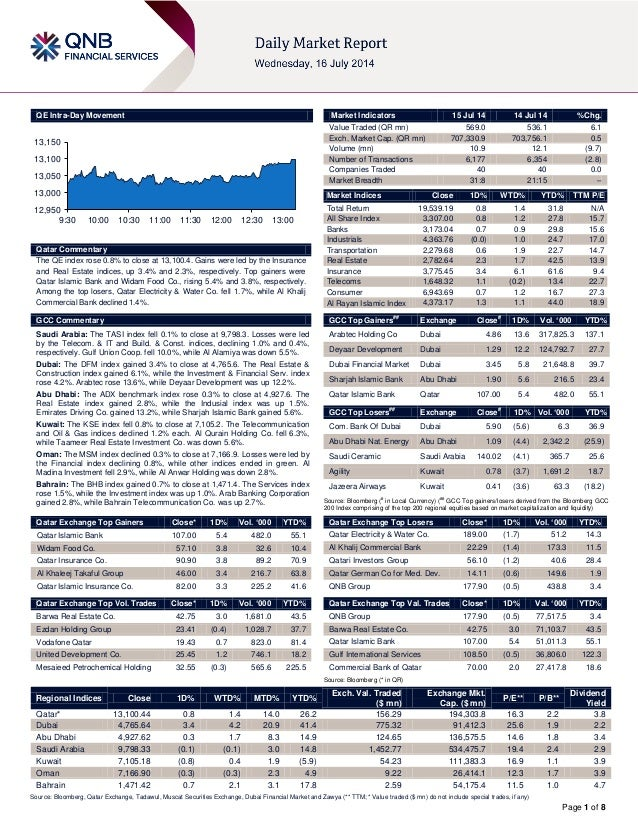 Page 1 of 8 QE Intra-Day Movement Qatar Commentary The QE index rose 0.8% to close at 13,100.4. Gains were led by the Insu...