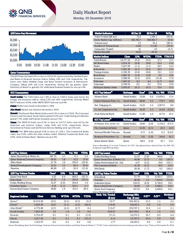 Page 1 of 5 QSE Intra-Day Movement Qatar Commentary The QSE Index declined 0.5% to close at 10,316.96. Losses were led by ...