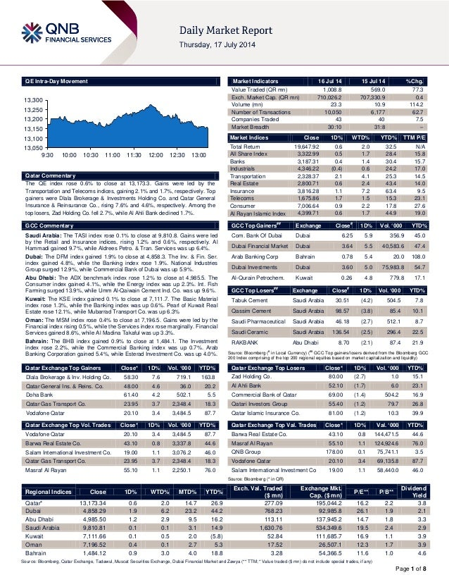 Page 1 of 8 QE Intra-Day Movement Qatar Commentary The QE index rose 0.6% to close at 13,173.3. Gains were led by the Tran...