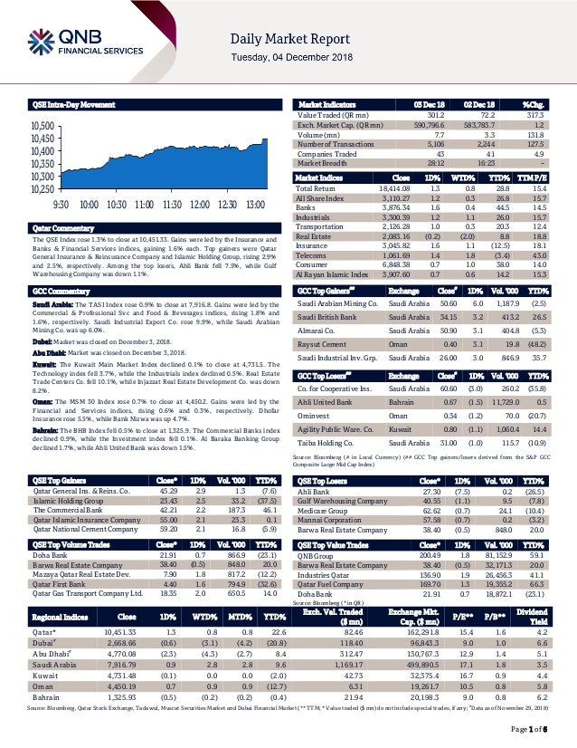 Page 1 of 6 QSE Intra-Day Movement Qatar Commentary The QSE Index rose 1.3% to close at 10,451.33. Gains were led by the I...