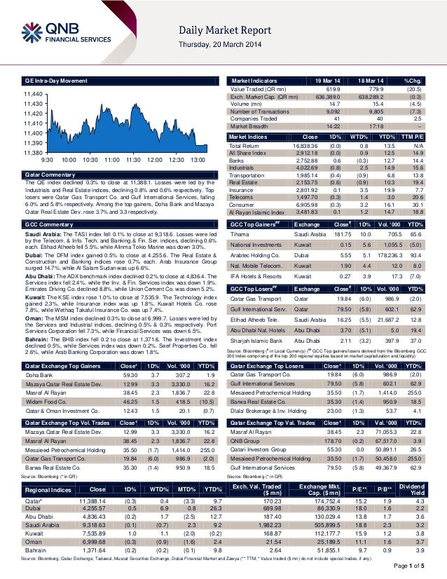 Page 1 of 5 QE Intra-Day Movement Qatar Commentary The QE index declined 0.3% to close at 11,388.1. Losses were led by the...