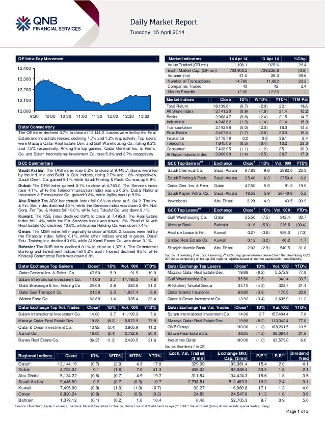 Page 1 of 5 QE Intra-Day Movement Qatar Commentary The QE index declined 0.7% to close at 12,144.2. Losses were led by the...