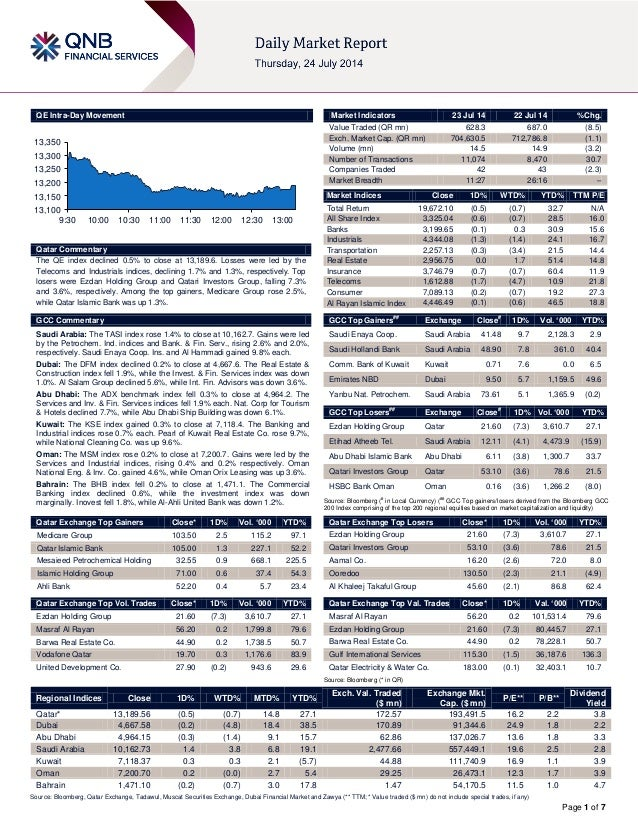 Page 1 of 7 QE Intra-Day Movement Qatar Commentary The QE index declined 0.5% to close at 13,189.6. Losses were led by the...