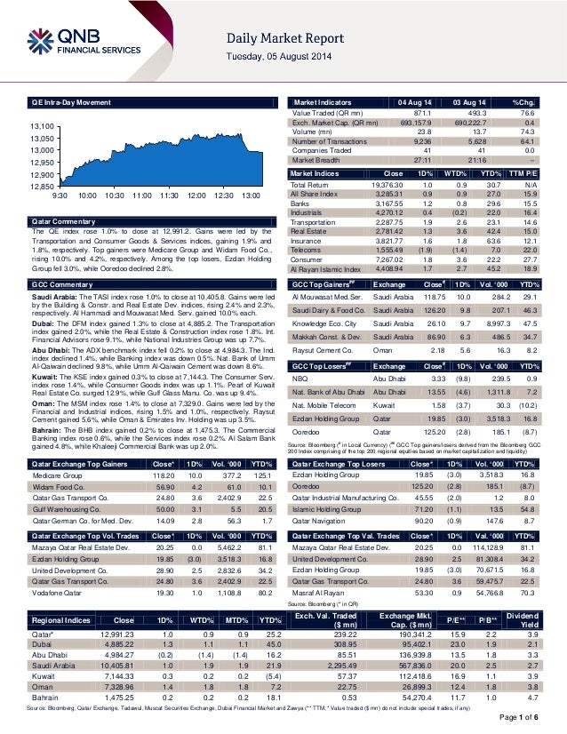 Page 1 of 6 QE Intra-Day Movement Qatar Commentary The QE index rose 1.0% to close at 12,991.2. Gains were led by the Tran...