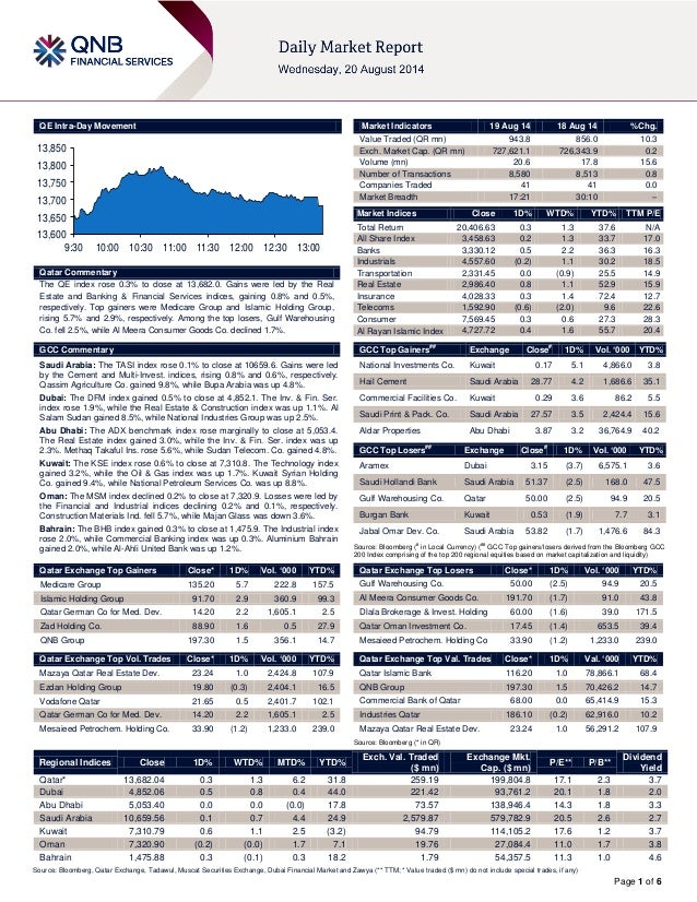 Page 1 of 6 QE Intra-Day Movement Qatar Commentary The QE index rose 0.3% to close at 13,682.0. Gains were led by the Real...
