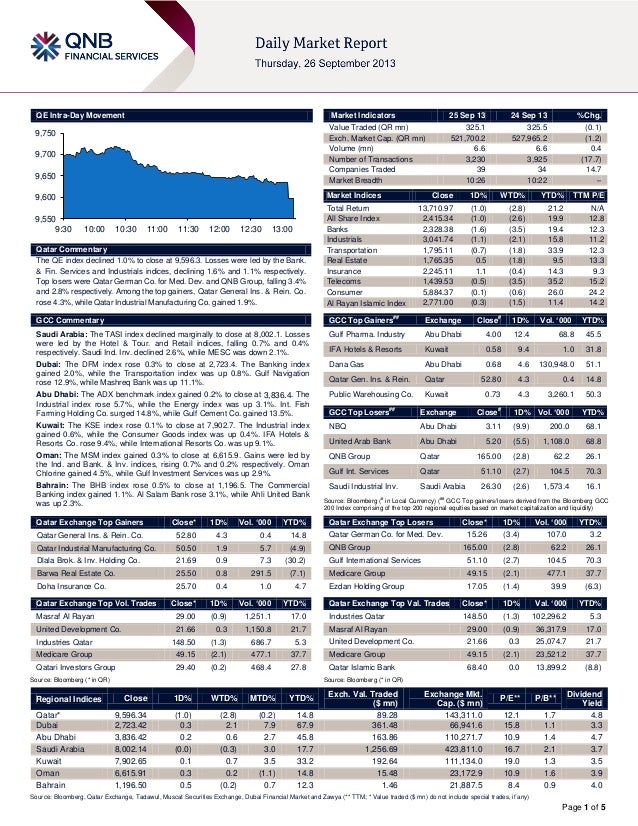 Page 1 of 5 QE Intra-Day Movement Qatar Commentary The QE index declined 1.0% to close at 9,596.3. Losses were led by the ...
