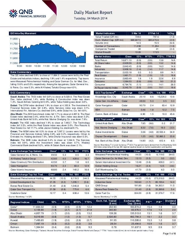 QE Intra-Day Movement  Market Indicators  11,800  11,750 11,700 11,650  Market Indices  11,600 11,550 9:30  3 Mar 14  10:0...