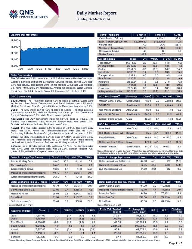 QE Intra-Day Movement  Market Indicators  11,700 11,600 11,500  Market Indices  11,400  11,300 9:30  6 Mar 14  10:00  10:3...