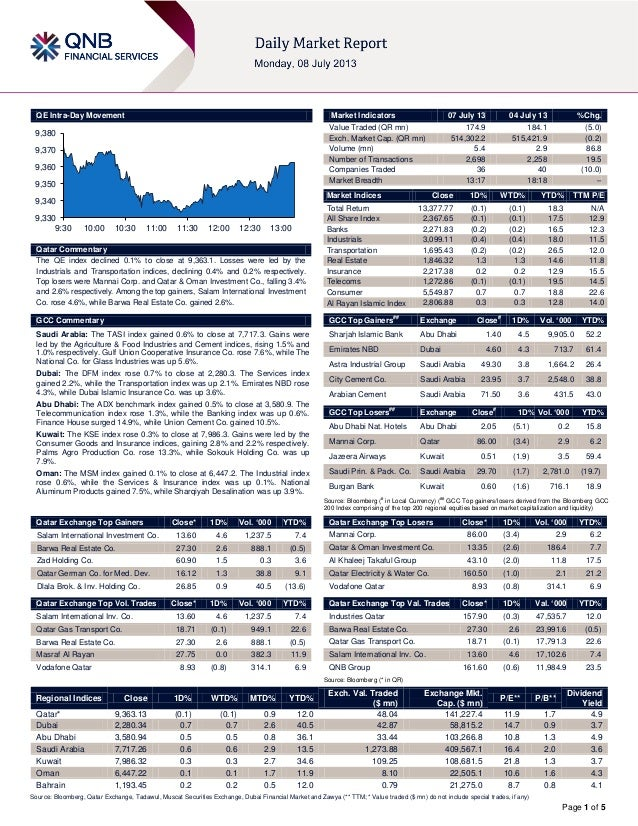 Page 1 of 5 QE Intra-Day Movement Qatar Commentary The QE index declined 0.1% to close at 9,363.1. Losses were led by the ...