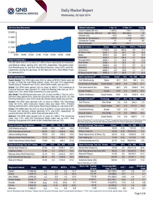 Page 1 of 5 QE Intra-Day Movement Qatar Commentary The QE index rose 2.3% to close at 11,905.9. Gains were led by the Indu...