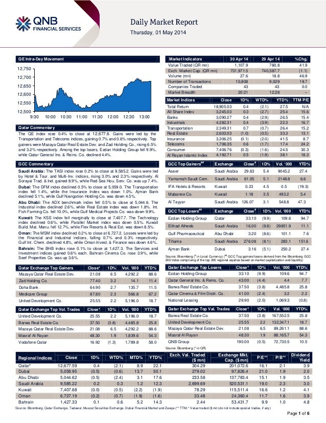Page 1 of 6 QE Intra-Day Movement Qatar Commentary The QE index rose 0.4% to close at 12,677.6. Gains were led by the Tran...