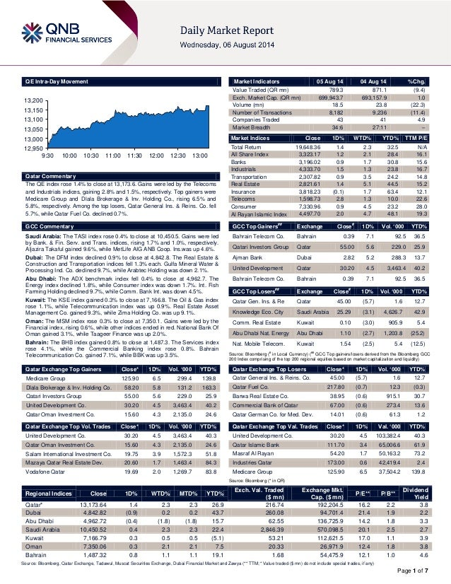 Page 1 of 7 QE Intra-Day Movement Qatar Commentary The QE index rose 1.4% to close at 13,173.6. Gains were led by the Tele...