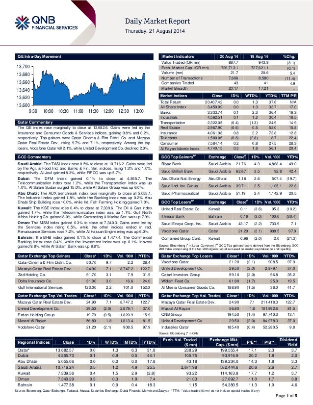 Page 1 of 5 QE Intra-Day Movement Qatar Commentary The QE index rose marginally to close at 13,682.6. Gains were led by th...