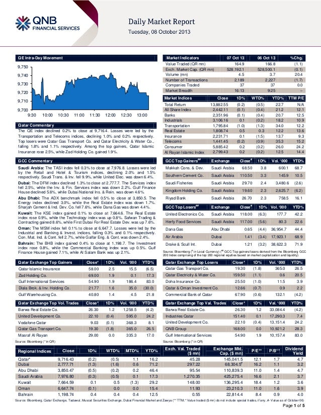 Page 1 of 5 QE Intra-Day Movement Qatar Commentary The QE index declined 0.2% to close at 9,716.4. Losses were led by the ...