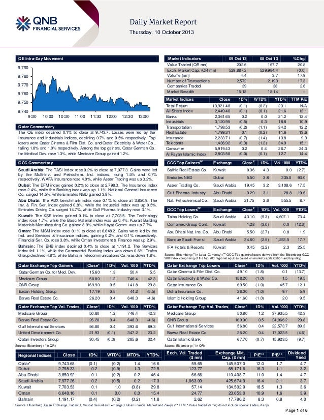Page 1 of 6 QE Intra-Day Movement Qatar Commentary The QE index declined 0.1% to close at 9,743.7. Losses were led by the ...