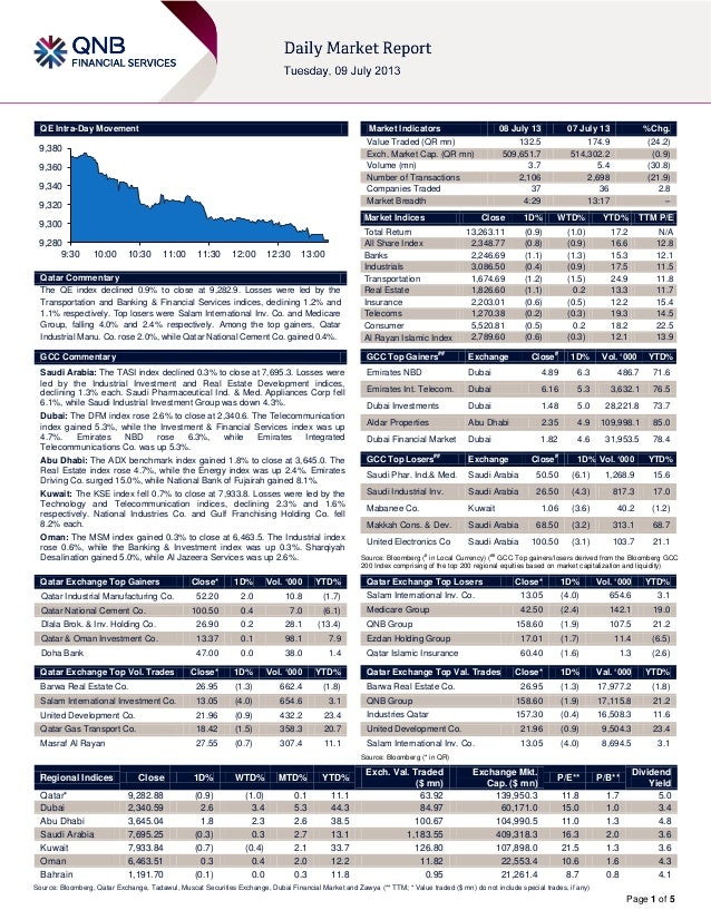 Page 1 of 5 QE Intra-Day Movement Qatar Commentary The QE index declined 0.9% to close at 9,282.9. Losses were led by the ...