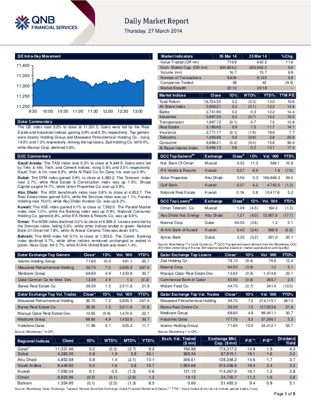 Page 1 of 5 QE Intra-Day Movement Qatar Commentary The QE index rose 0.2% to close at 11,331.5. Gains were led by the Real...