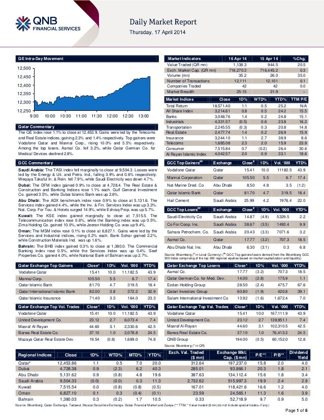 Page 1 of 6 QE Intra-Day Movement Qatar Commentary The QE index rose 1.1% to close at 12,453.9. Gains were led by the Tele...