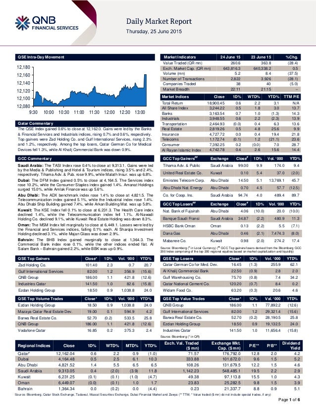Page 1 of 6 QSE Intra-Day Movement Qatar Commentary The QSE Index gained 0.6% to close at 12,162.0. Gains were led by the ...