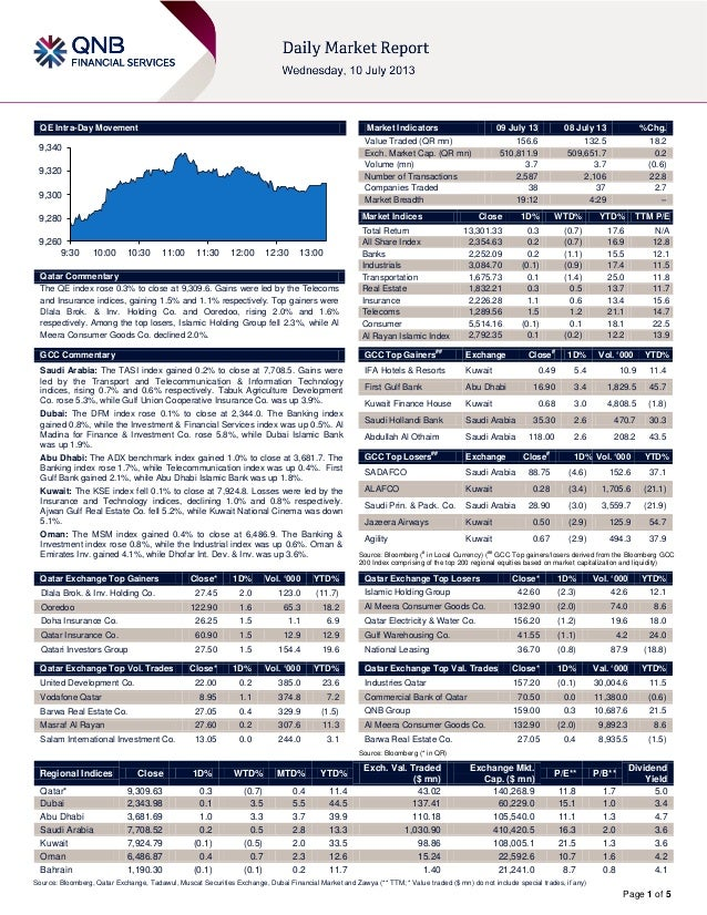 Page 1 of 5 QE Intra-Day Movement Qatar Commentary The QE index rose 0.3% to close at 9,309.6. Gains were led by the Telec...