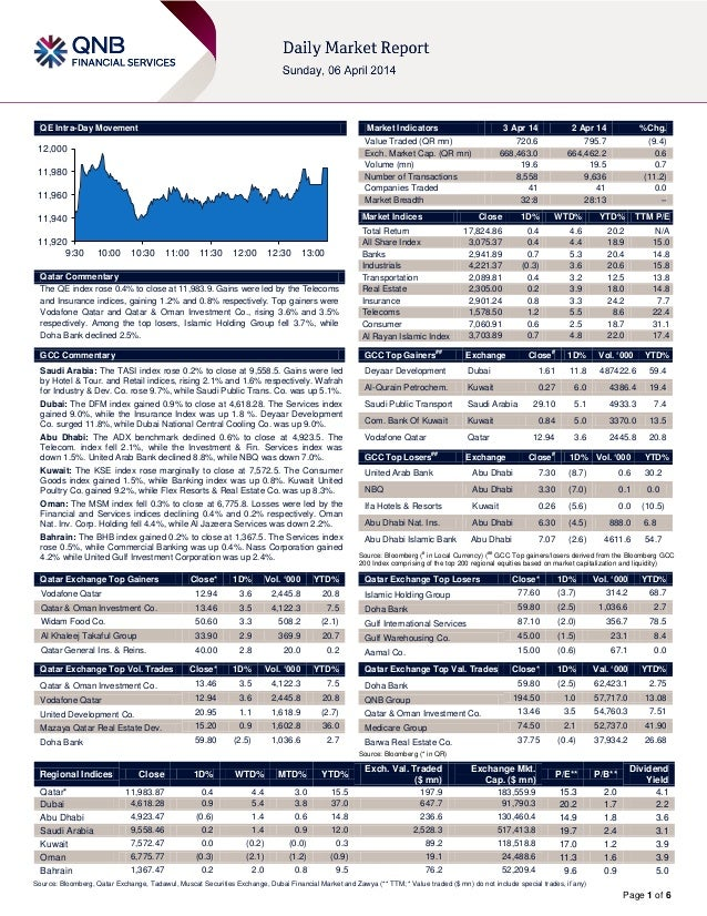 Page 1 of 6 QE Intra-Day Movement Qatar Commentary The QE index rose 0.4% to close at 11,983.9. Gains were led by the Tele...