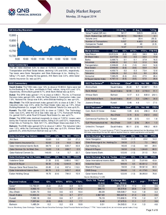 Page 1 of 5 QE Intra-Day Movement Qatar Commentary The QE index declined 0.2% to close at 13,753.5. Losses were led by the...