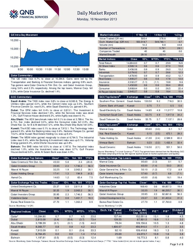 QE Intra-Day Movement  Market Indicators  10,350  10,300 10,250 10,200 9:30  17 Nov 13  14 Nov 13  %Chg.  Value Traded (QR...
