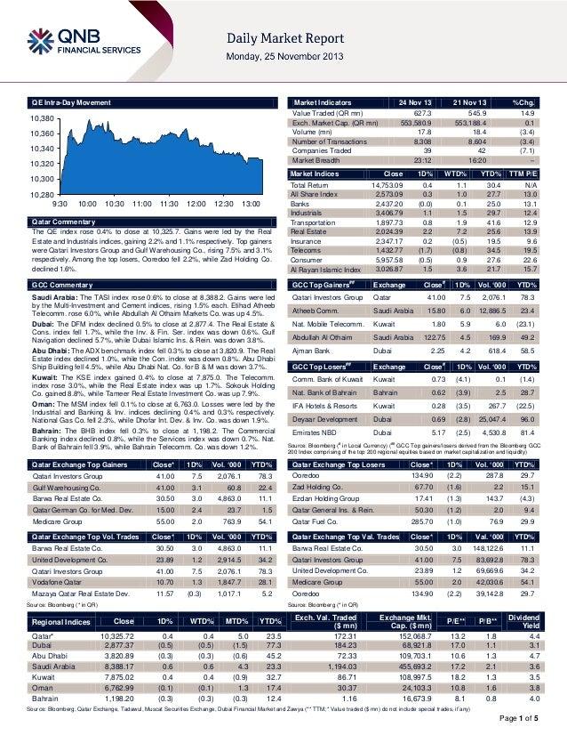 QE Intra-Day Movement  Market Indicators  10,380 10,360 10,340 10,320  21 Nov 13  %Chg.  627.3 553,580.9 17.8 8,308 39 23:...