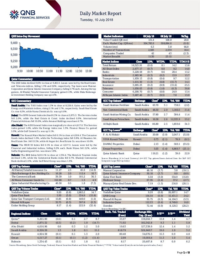 Page 1 of 5 QSE Intra-Day Movement Qatar Commentary The QSE Index declined 0.6% to close at 9,265.0. Losses were led by th...
