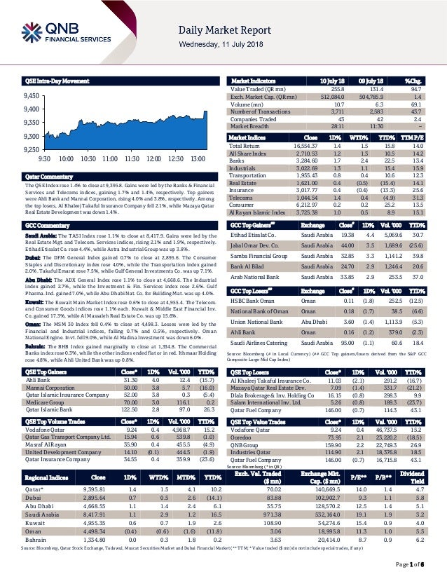Page 1 of 6 QSE Intra-Day Movement Qatar Commentary The QSE Index rose 1.4% to close at 9,395.8. Gains were led by the Ban...