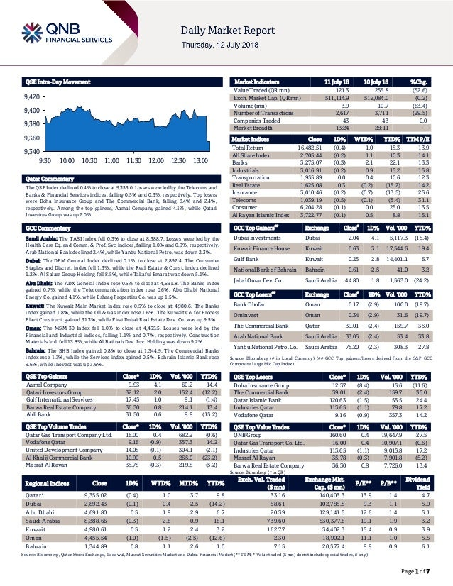 Page 1 of 7 QSE Intra-Day Movement Qatar Commentary The QSE Index declined 0.4% to close at 9,355.0. Losses were led by th...