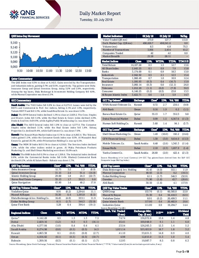 Page 1 of 5 QSE Intra-Day Movement Qatar Commentary The QSE Index rose 0.3% to close at 9,142.3. Gains were led by the Tra...