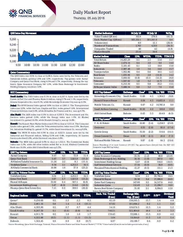 Page 1 of 6 QSE Intra-Day Movement Qatar Commentary The QSE Index rose 0.5% to close at 9,230.6. Gains were led by the Tel...