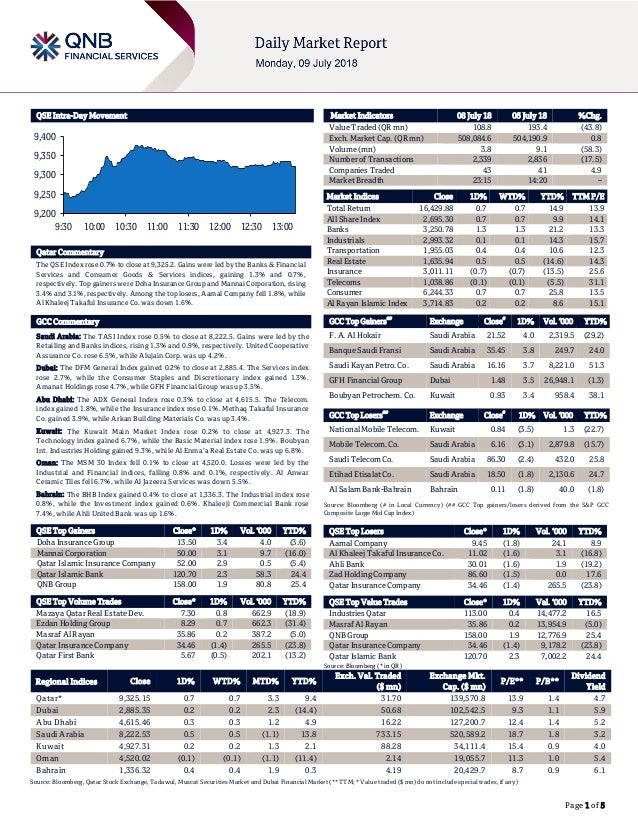 Page 1 of 5 QSE Intra-Day Movement Qatar Commentary The QSE Index rose 0.7% to close at 9,325.2. Gains were led by the Ban...