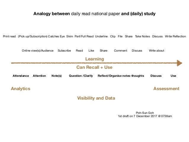 Analogy between daily read national paper and (daily) study Print read (Pick up/Subscription) Catches Eye Skim Part/Full R...