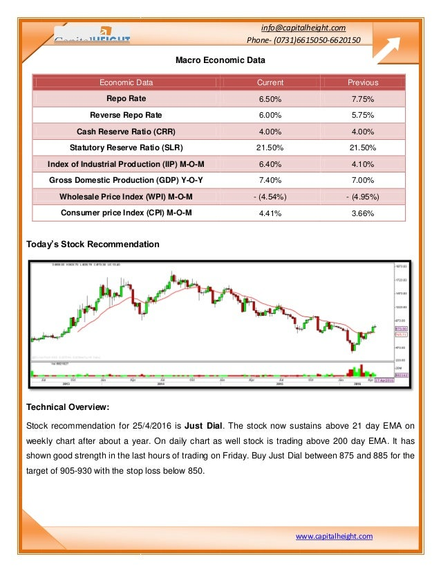 Stock options daily market report