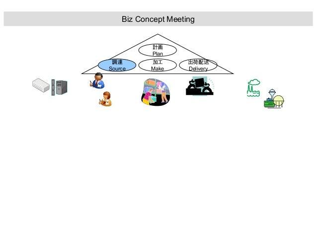 調達 Source 加工 Make 出荷配送 Delivery 計画 Plan Biz Concept Meeting