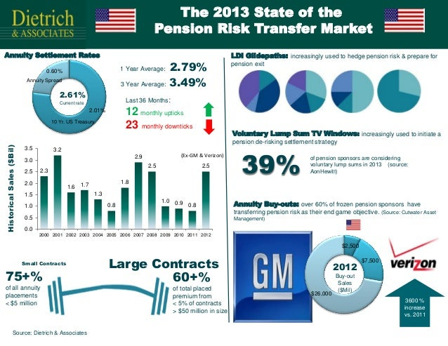 The 2013 State of the                                                                                     Pension Risk Tra...