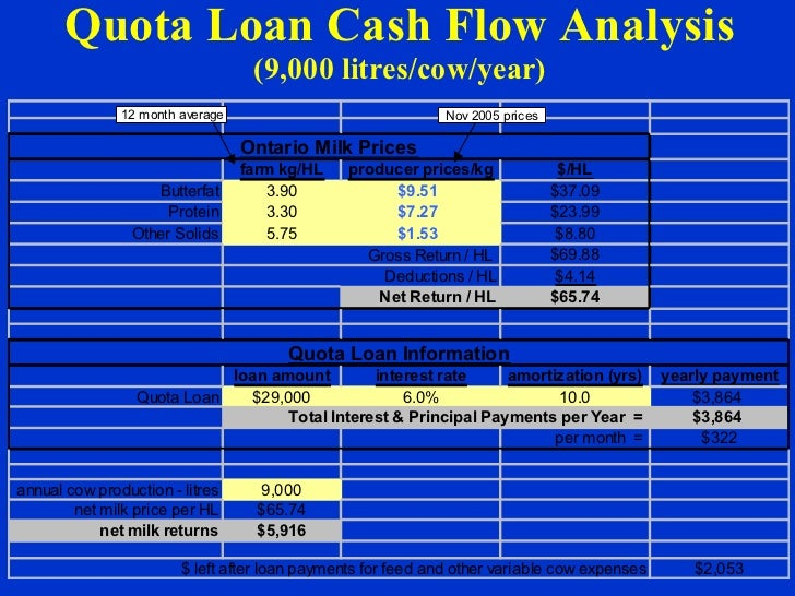 Quota Loan Cash Flow Analysis (9,000 litres/cow/year)