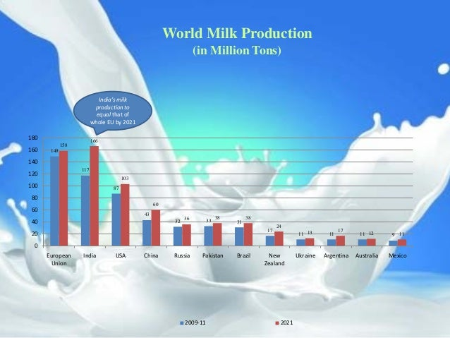 milk production in india Can you guesswhich one is the largest food crop in india well, it's milk this may sound surprising, but milk production in india is worth a staggering rs 65.