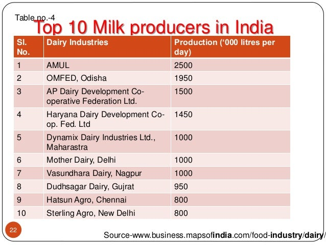 milk production in india India ranks first in milk production, achieving an annual output of 15548 million  tons during 2015-16 accounting for 19 per cent of world.
