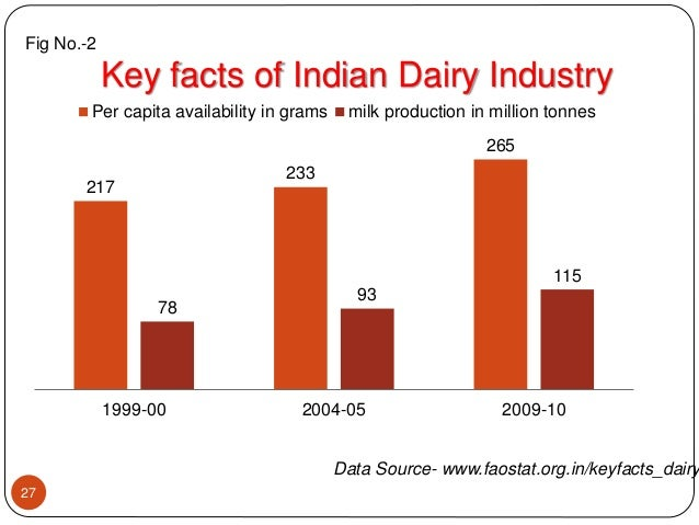 Indian cheese industry