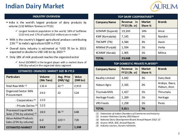 Private Equity and Foreign Investments in the Dairy Industry in India