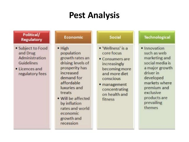 pest analysis of amul Amul relief trust – formed in 2001 by gcmmf under the chairmanship of dr v kurien the trust reconstructed 6 schools damaged by the 2001 earthquakeat a cost of rs 411 millions in kutch area ripple effects anand pattern extended to other districts in gujarat - mehsana, sabarkantha,  amul anand milk united limited last modified.