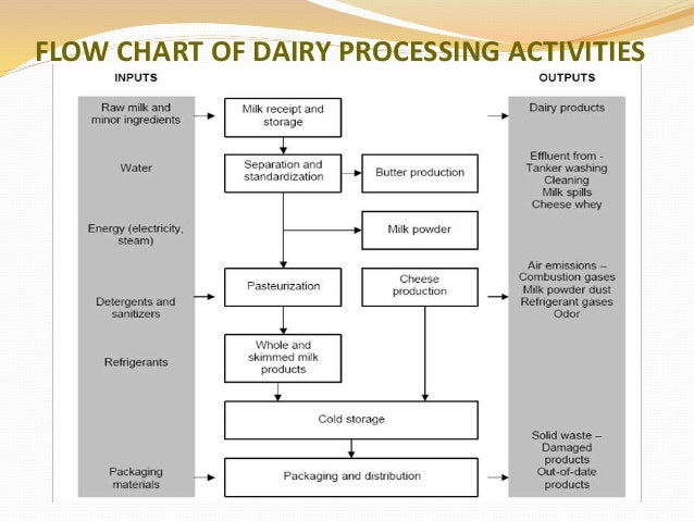 Valveless pulsejet further Dairy Waste Water Treatmentby Arhana Gautam besides Page 25 further 5956945078 moreover . on oxygen tank diagram