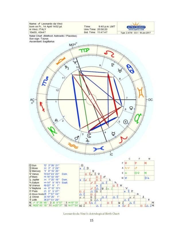 Esoteric Profile Leonardo Da Vinci