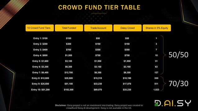 Entry 1: $100 $100 $50 $50 1 Entry 2: $200 $300 $150 $150 3 Entry 3: $400 $700 $350 $350 7 Entry 4: $800 $1,500 $750 $750 ...