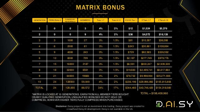 *MATRIX IS LOCKED AT 10 GENERATIONS. EARN FROM ALL MEMBER TIERS BOUGHT ON ANY QUALIFIED GENERATION. UNQUALIFIED BONUSES DO...