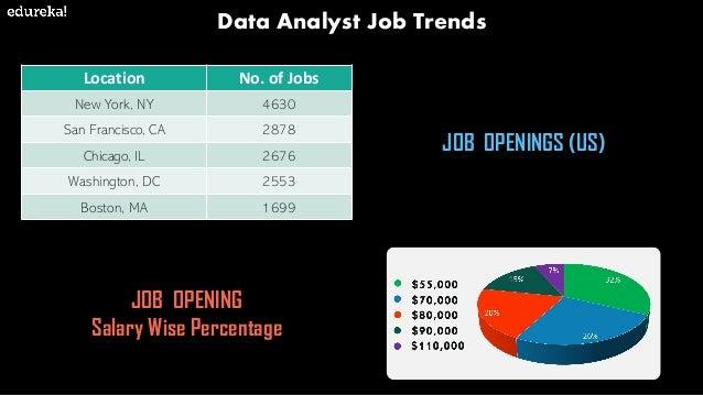 Data Analyst Job Description | Edureka