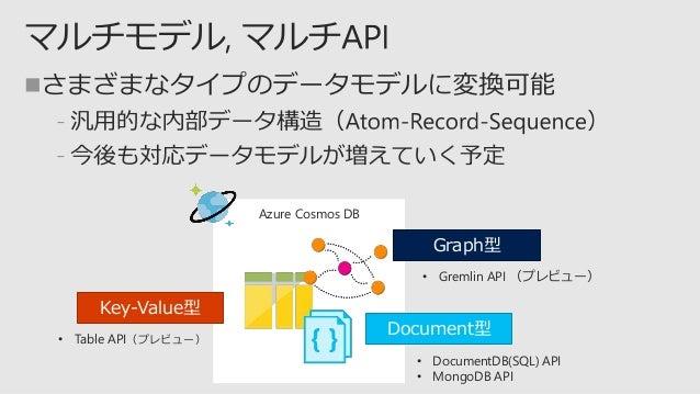  ﹣ ﹣  ﹣ ﹣ ﹣ https://www.documentdb.com/capacityplanner 参考: Azure Cosmos DB の要求ユニット https://docs.microsoft.com/ja-jp/azur...